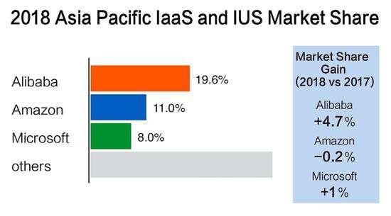 彭博:阿里云亚太市场份额第一 超亚马逊和微软总和