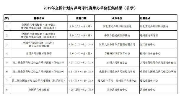 2019国内乒乓球赛事赛程 全锦赛7月25-8月2日举行