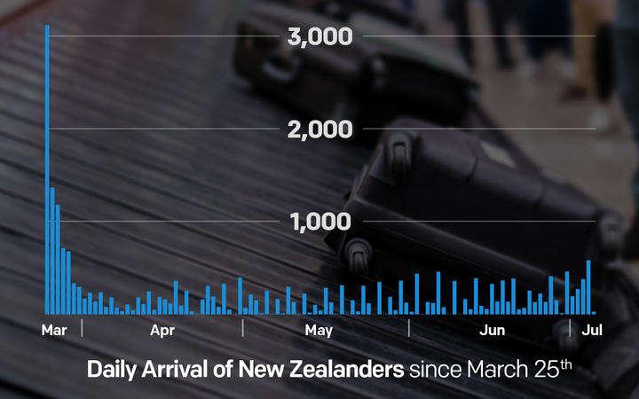 疫情以来,有这么多新西兰人选择回国!