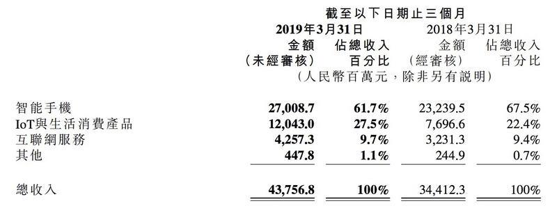 小米Q1营收利润超预期,手机出货量2790万台